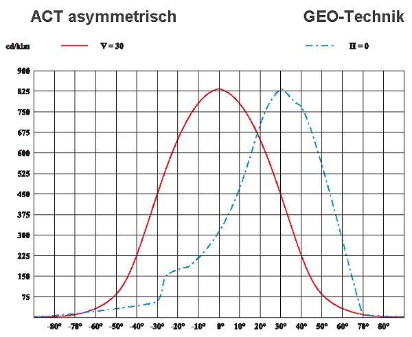 Heller Außenstrahler ACT Robust IP66 52W - 84W