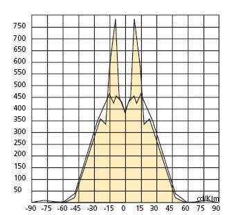 Flutlichtstrahler für HQI 1000W IP65 LUX SYM